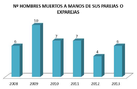 Cifras recientes de hombres muertos a mano de sus parejas