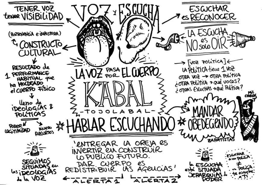 Esquema de la ponencia sobre las ideologías de la voz./ Jaume Ferrete