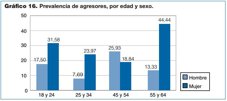 agresores-por-edad-y-sexo