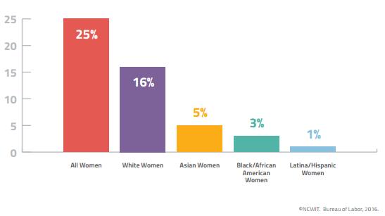 Porcentaje de mujeres que ocupan puestos en computación, 2015.