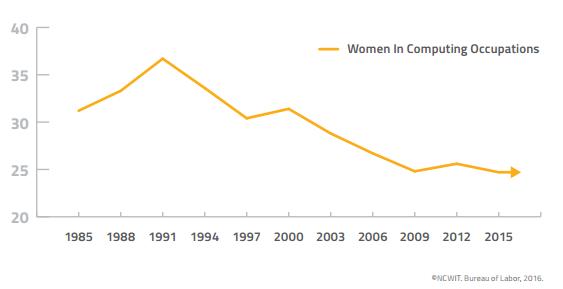 El porcentaje de mujeres que abandonan sus puestos en computación cae desde 1991.