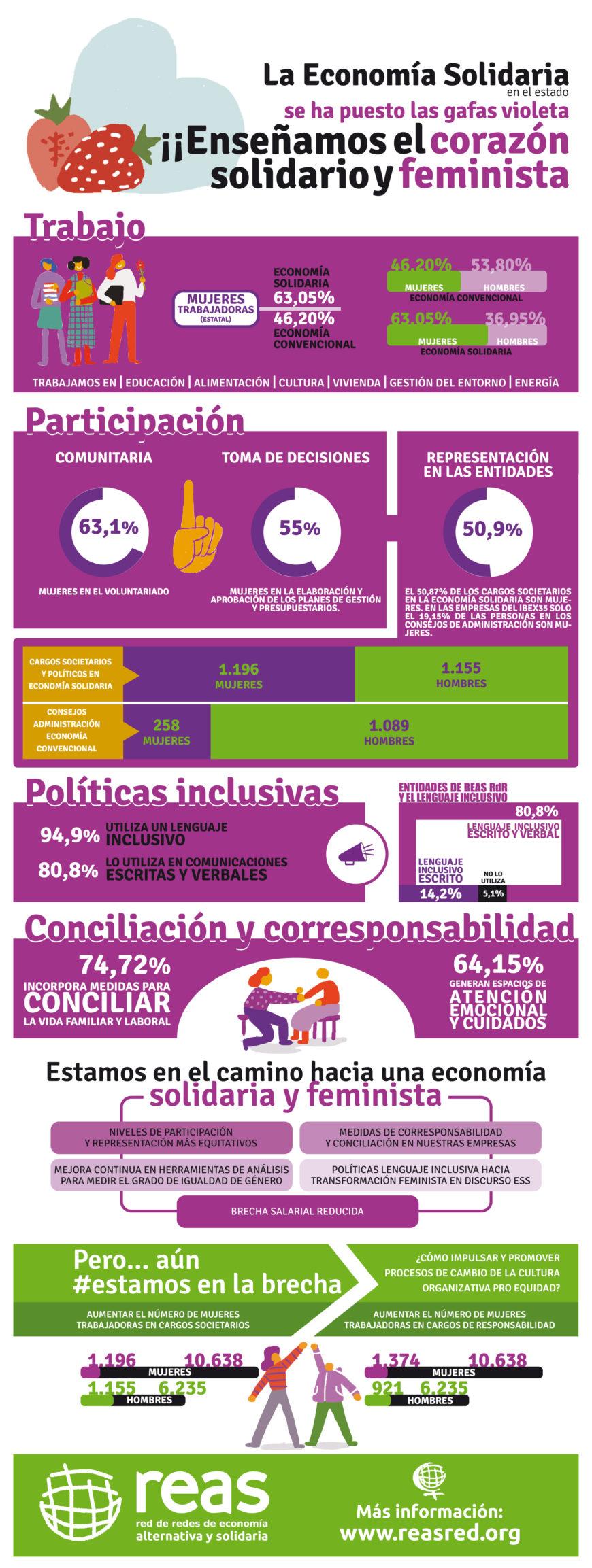 Infografía de REAS en la que se muestran datos sobre Economía solidaria